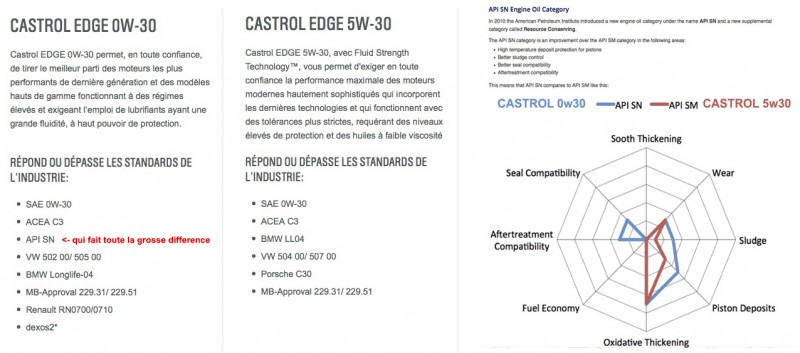 tuto comprendre la difference entre castrol 0w30 et 5w30 page 4 bmw. Black Bedroom Furniture Sets. Home Design Ideas